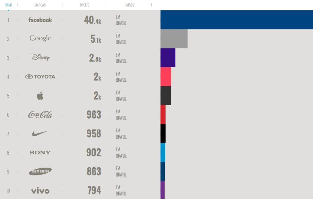 Ranking das marcas brasileiras no Twitter