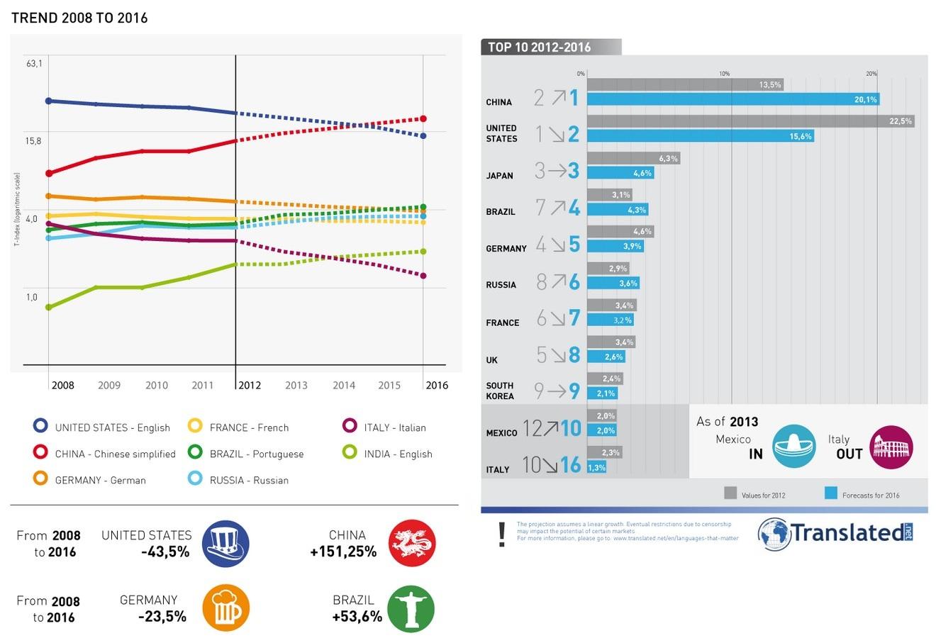 Brasil: 4ª posição no mercado online em 2016