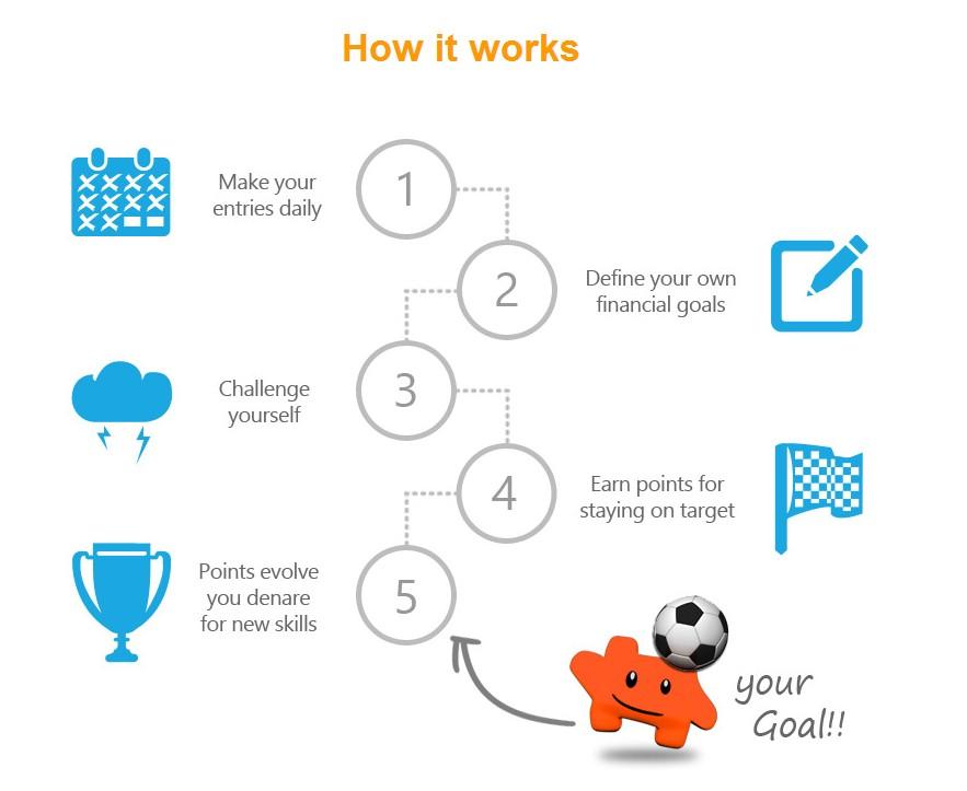 Como funciona o aplicativo de finanças