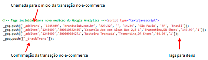 E-commerce no Google Analytics