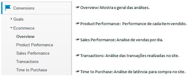 E-commerce no Google Analytics