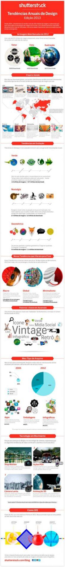 Tendências Globais de Design – Shutterstock 2013