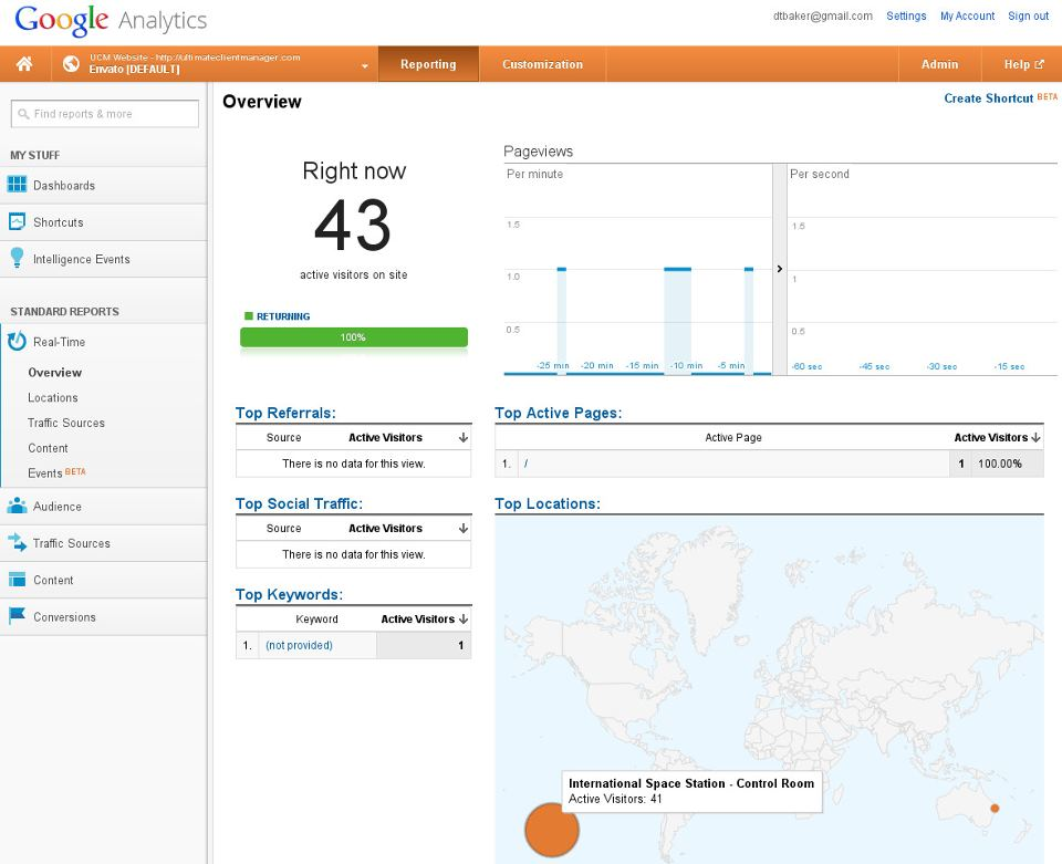 Google Analytics - Dia da Mentira