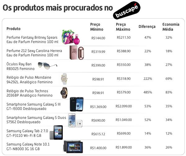 Comércio eletrônico no Dia das Mães - Os produtos mais procurados no Buscapé