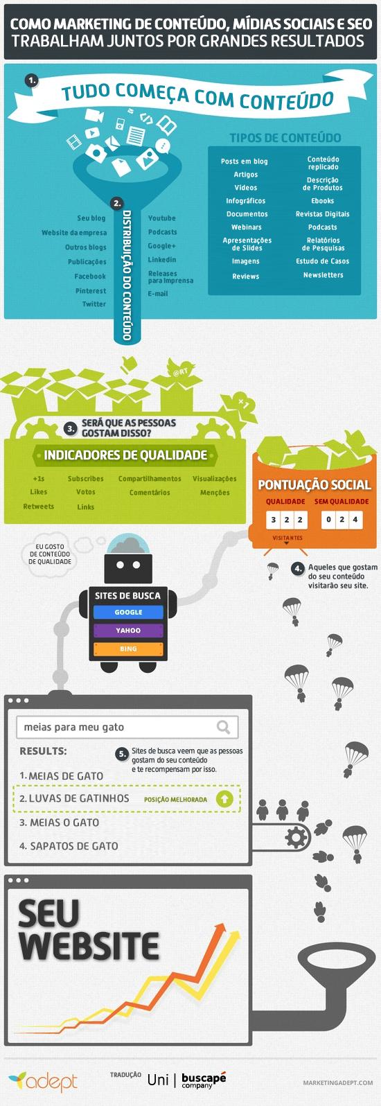 Infográfico: Como Marketing de Conteúdo, Mídias Sociais e SEO trabalham juntos?