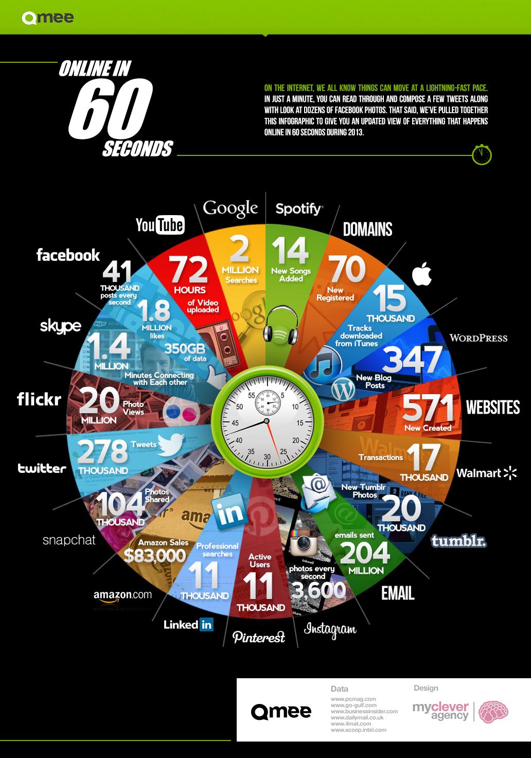 O que acontece em 60 segundos na internet