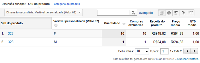 Google Analytics + Navegg Analytics: definindo perfil de público para publicidade segmentada