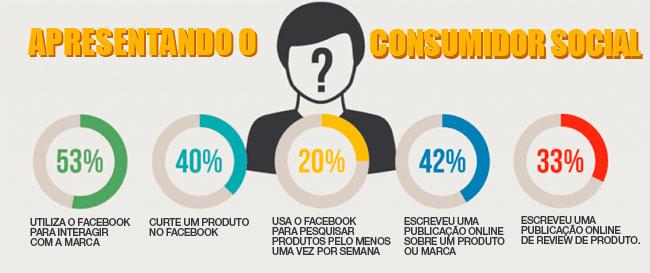 As Mídias Sociais deram Poder ao Consumidor