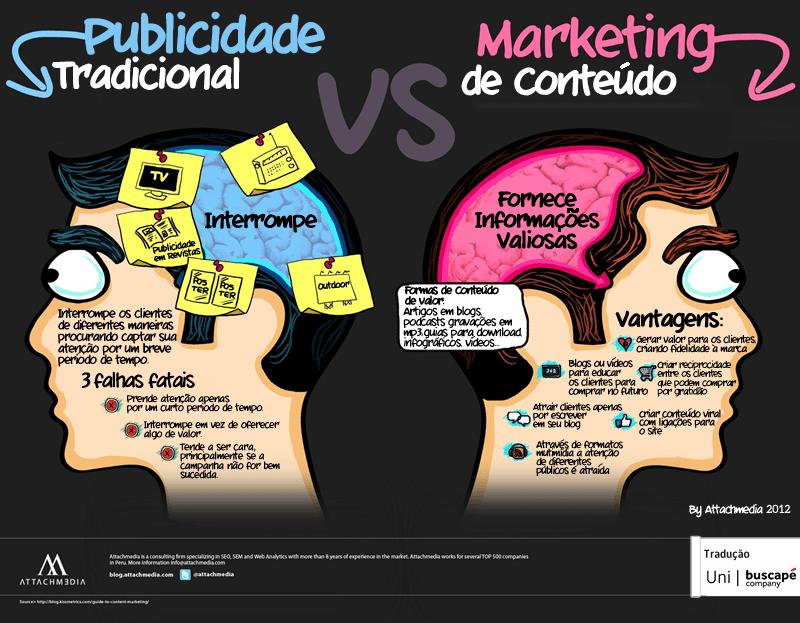 Publicidade Tradicional x Marketing de Conteúdo