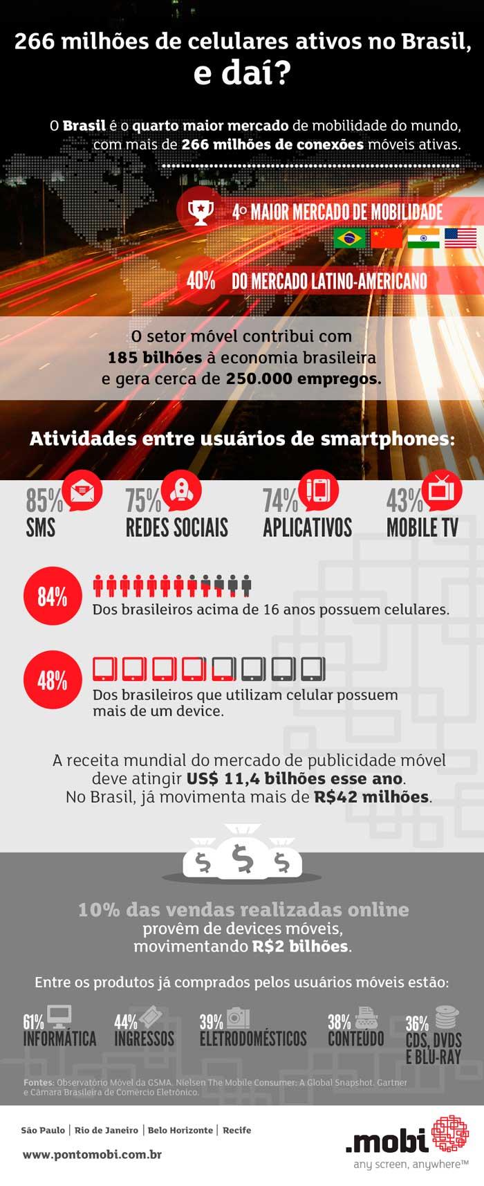 Brasil já é o quarto maior mercado Mobile do Mundo.