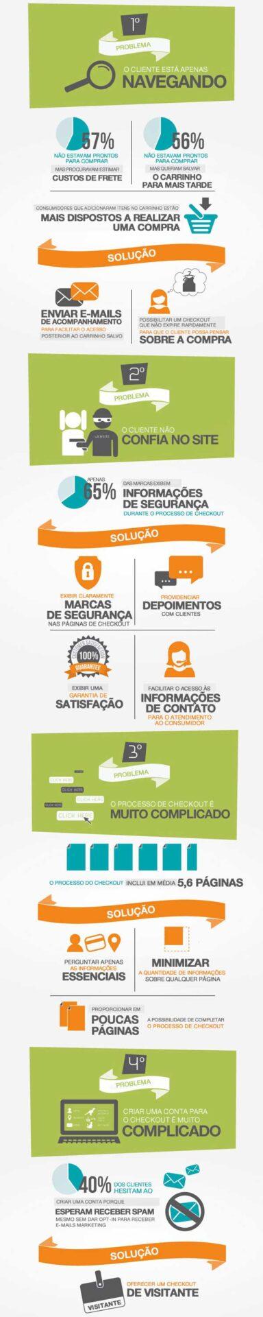 Infográfico: Como reduzir o abandono de carrinhos de compras na loja virtual