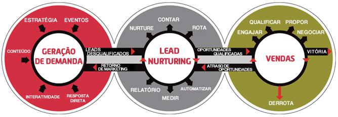 Lead Nurturing - 9 Estratégias matadoras que não podem faltar na sua Loja Virtual