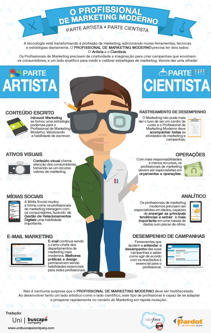 Infográfico: Profissional de Marketing Moderno - Parte Artista, Parte Cientista