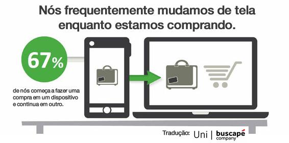 E-commerce Multi-telas: Prós e Contras - Google identificou que muitos clientes usam mais de um dispositivo durante o processo de fazer uma compra.