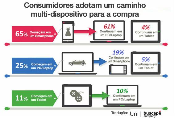 E-commerce Multi-telas: Prós e Contras - Os clientes podem usar mais de um dispositivo ao longo do tempo para comprar um único item, como mostrado neste gráfico a partir do estudo do Google.