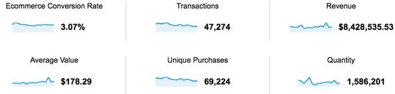 """5 métricas que você deveria monitorar na sua loja virtual - As taxas de conversão, número de transações e  tíquete-médio são """"fáceis"""" de medir."""