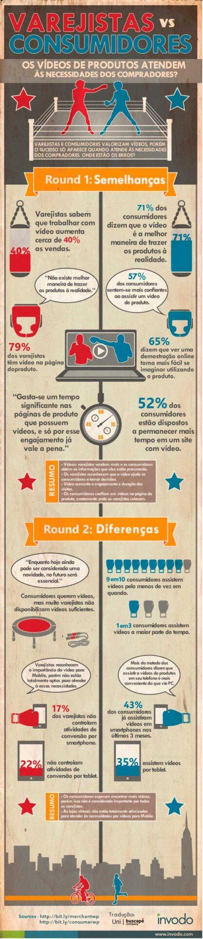 Infográfico: Vídeos de produtos - Varejistas vs Consumidores