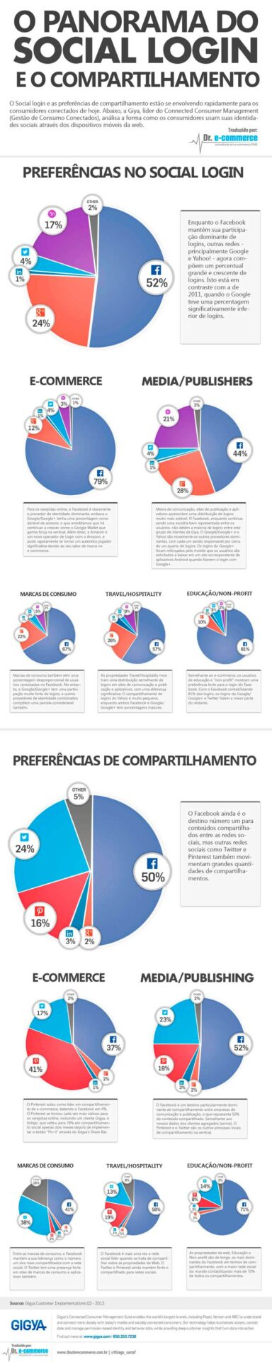 Infográfico: O Panorama do Social Login e o Compartilhamento