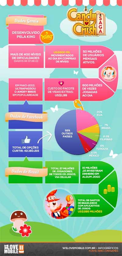 O que o Candy Crush pode ensinar ao seu negócio?