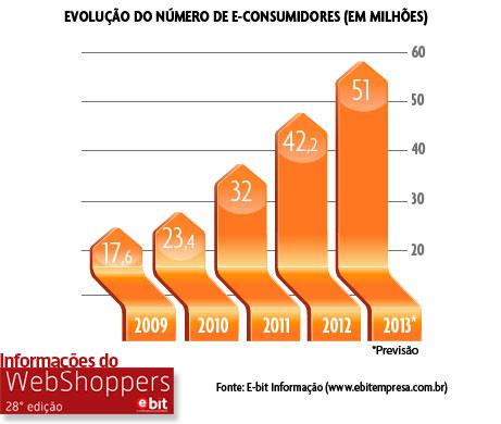 Evolução do número de e-consumidores - E-bit WebShoppers - Mudanças no E-commerce: Extinção do Frete Grátis, diminuição do parcelamento sem juros e mais