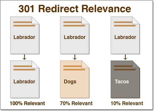 301 Redirect Relevance