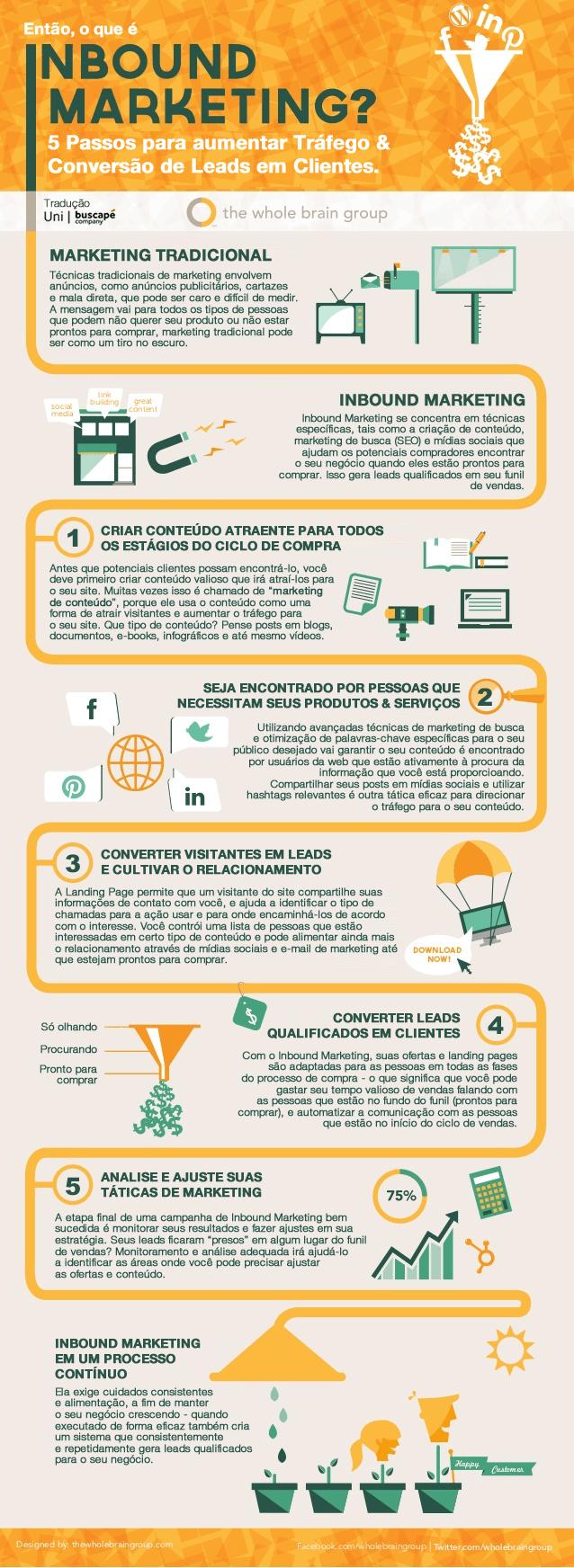 Como e quando usar Infográficos no Marketing de Conteúdo
