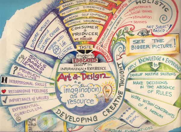 Mapa mental - Como fazer a equipe ter mais e melhores ideias