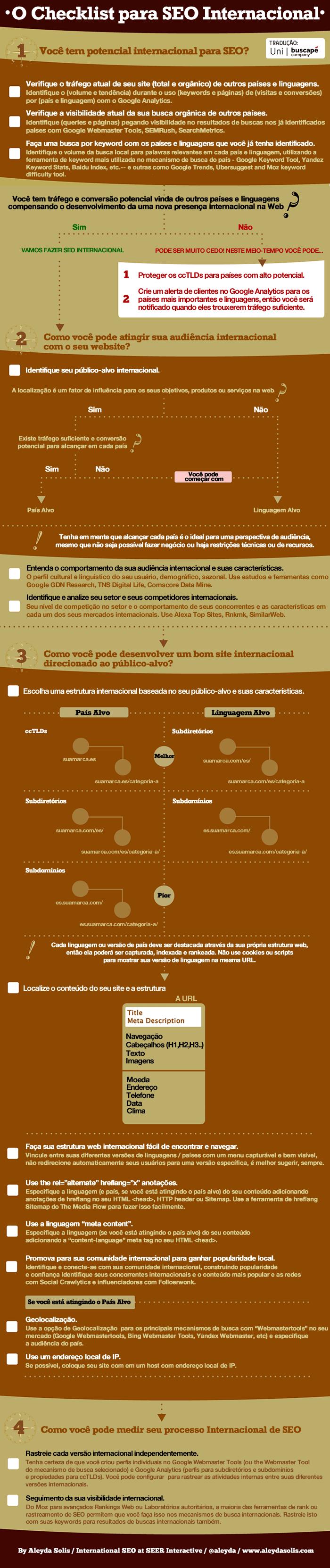 22 ferramentas e um infográfico que podem ajudar você a melhorar sua estratégia de SEO Internacional