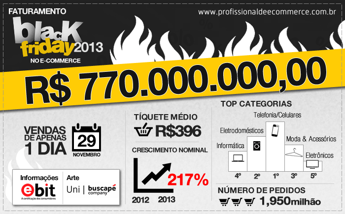 Recorde: E-commerce cresce 217% na Black Friday!