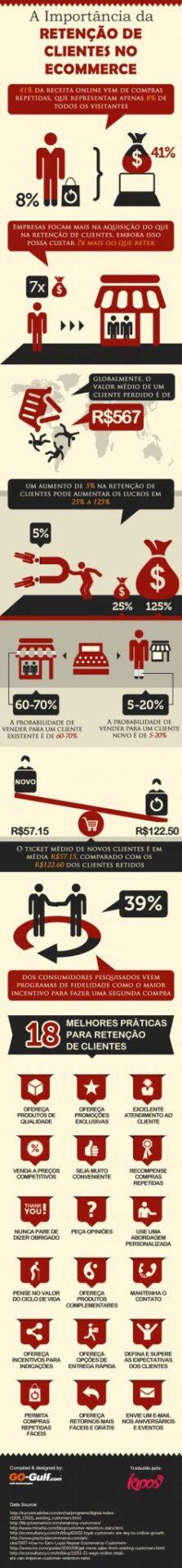 Infográfico: A Importância da Retenção de Clientes no E-commerce