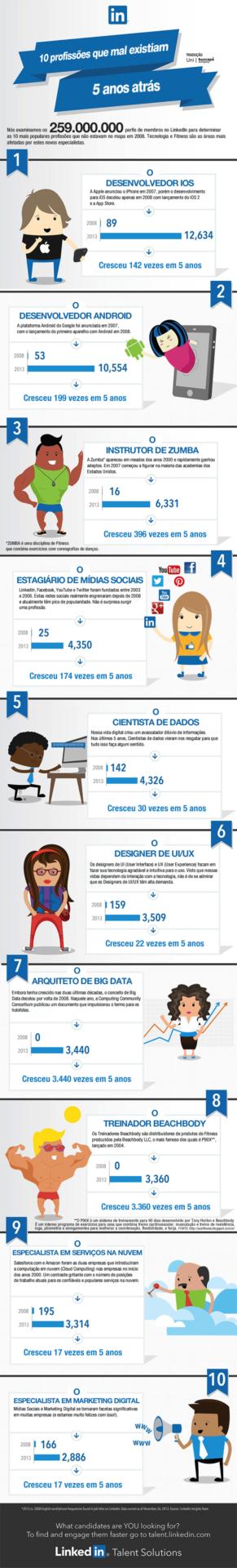 Infográfico: 10 profissões que mal existiam 5 anos atrás.