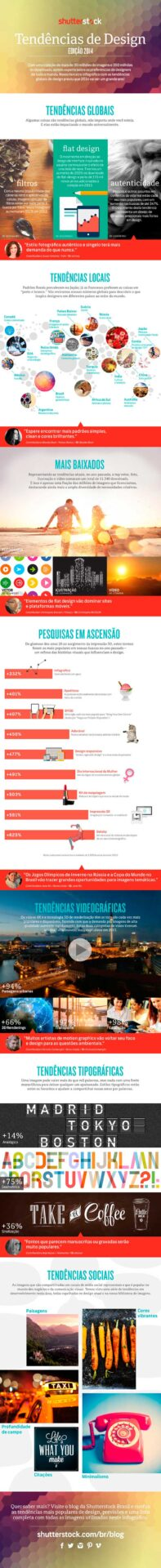 Infográfico Shutterstock: Tendências de design 2014.