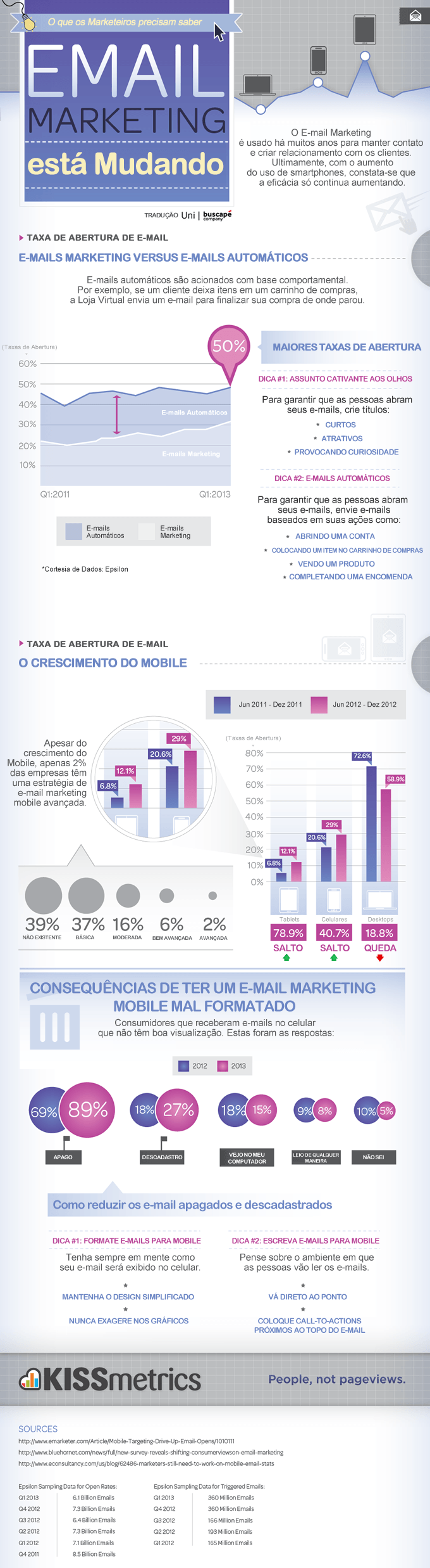 E-mail Marketing está mudando - O Crescimento do Mobile e dos E-mails Automáticos.