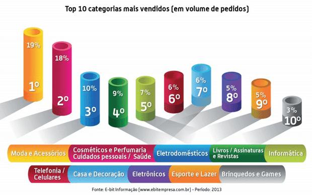 categorias-mais-vendidas-2013
