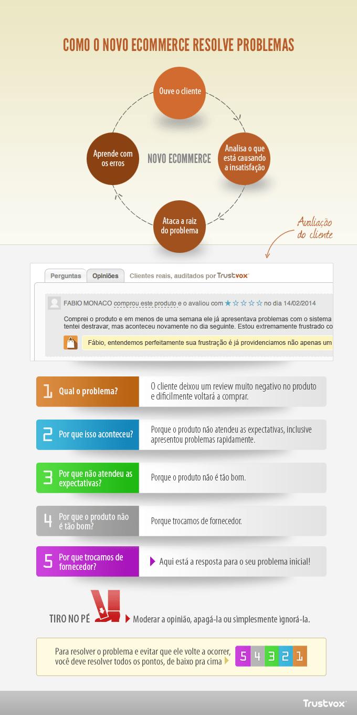 como-o-novo-e-commerce-resolve-problemas