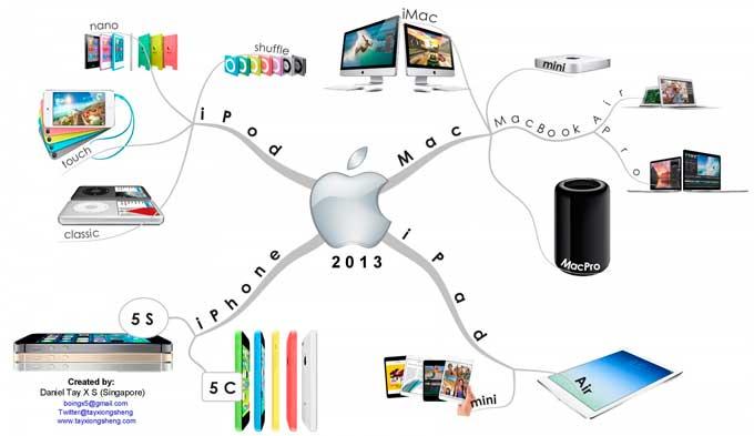 O que a Apple pode ensinar para seu negócio online?