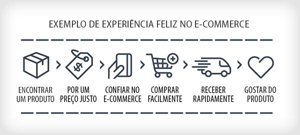 O e-commerce do futuro não nasceu ainda – Parte 2.