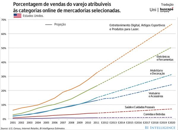 EUA: E-commerce ganha ainda mais espaço dentro do setor de Varejo.