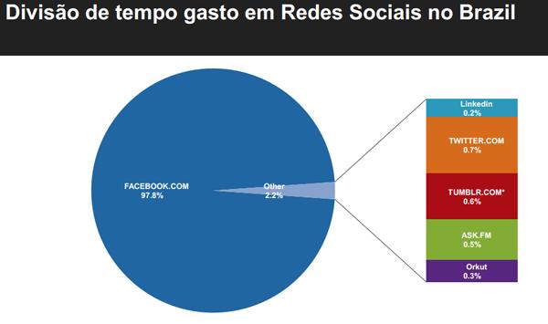LinkedIn ultrapassa Twitter no Brasil como rede social mais usada.