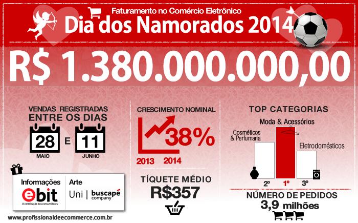 Infográfico: Com ajuda da Copa, Dia dos Namorados fatura 1,38 bilhões no E-commerce.