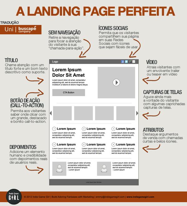 A Landing Page perfeita: Como deixar suas páginas de captura matadoras.
