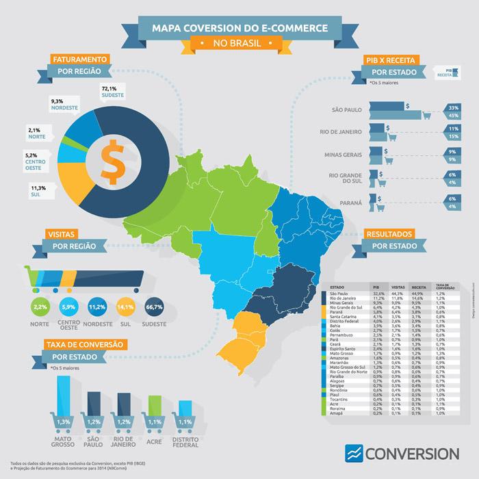 Infográfico: Mapa do Comércio Eletrônico no Brasil.