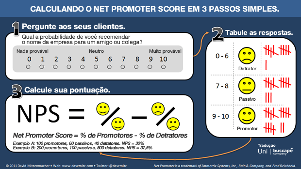 Como calcular o Net Promoter Score