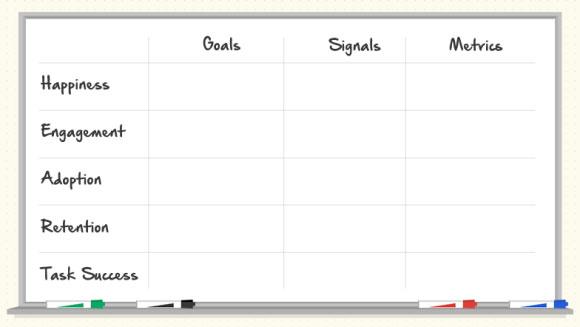 Como definir métricas de UX para produtos.