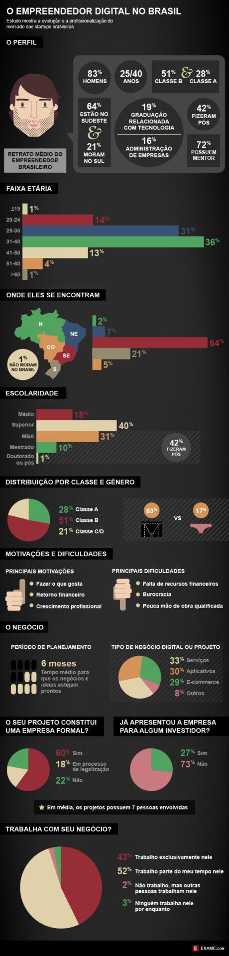 Afinal, qual é o perfil do empreendedor digital brasileiro?