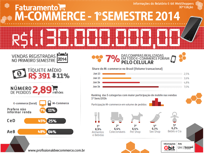 Mobile: presente e futuro do E-commerce.