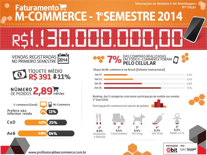 Infográfico Mobile Commerce no Brasil - 5 dicas para o gestor melhorar a loja virtual.