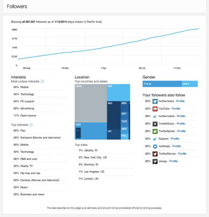 twitter-analytics-seguidores
