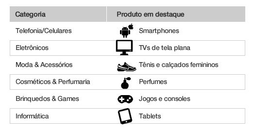 Categorias e produtos mais pedidos (previsão)
