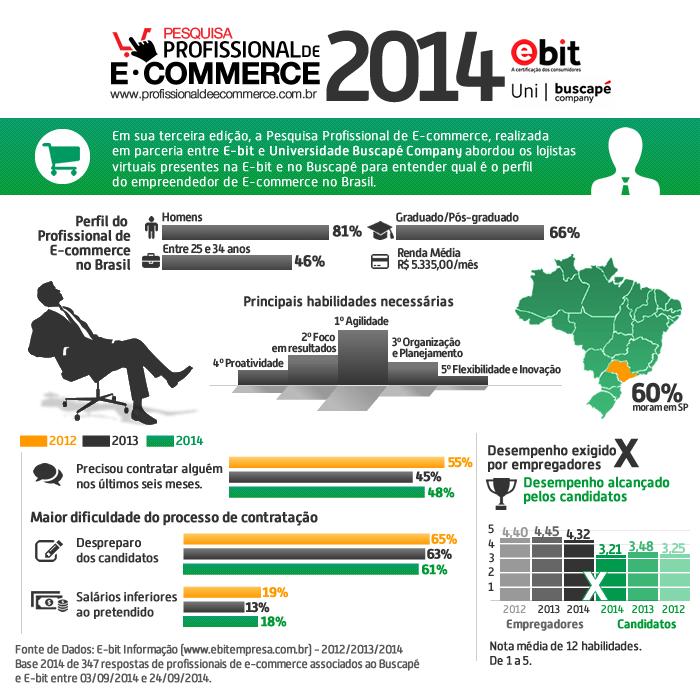 Você pode baixar o estudo completo da Pesquisa Profissional de E-commerce 2014.